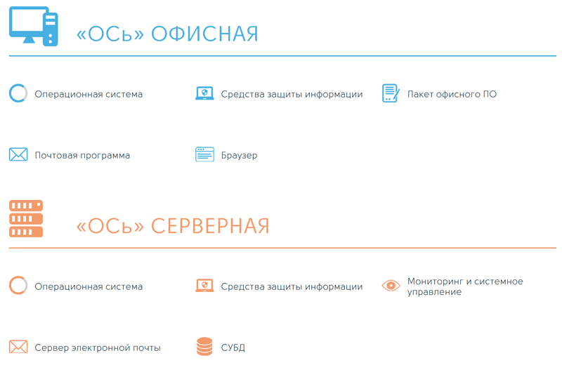 «ОСь» представлена в двух редакциях — для рабочих станций и серверов
