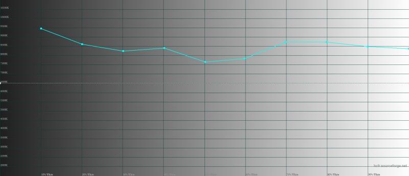 Nokia 6, цветовая температура. Голубая линия – показатели Nokia, пунктирная – эталонная температура