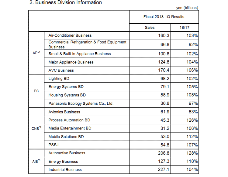 Изменение квартальной выручки Panasonic в годовом сравненнии по сегментам бизнеса (Panasonic)