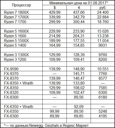 Ryzen уже успели подешеветь на фоне предстоящих продаж Ryzen Threadripper