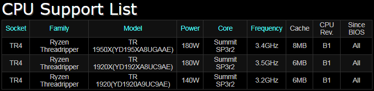 Новый процессор получил кодовое обозначение YD1920A9UC9AE