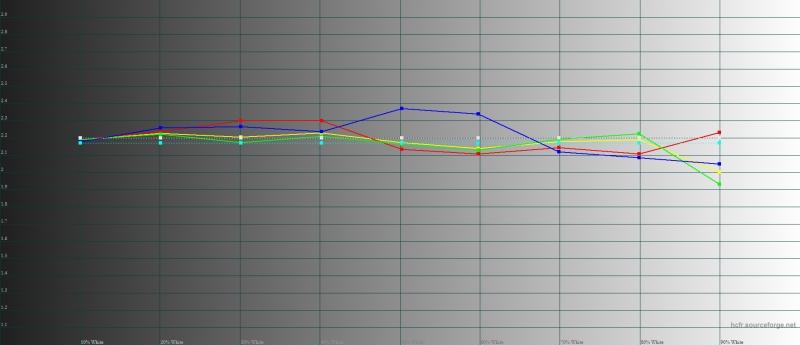OnePlus 5, гамма в режиме sRGB. Желтая линия – показатели OnePlus 5, пунктирная – эталонная гамма