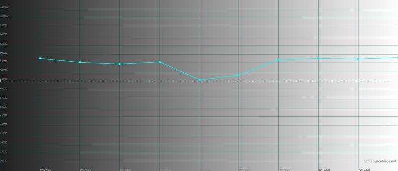 OnePlus 5, цветовая температура в режиме по умолчанию. Голубая линия – показатели OnePlus 5, пунктирная – эталонная температура