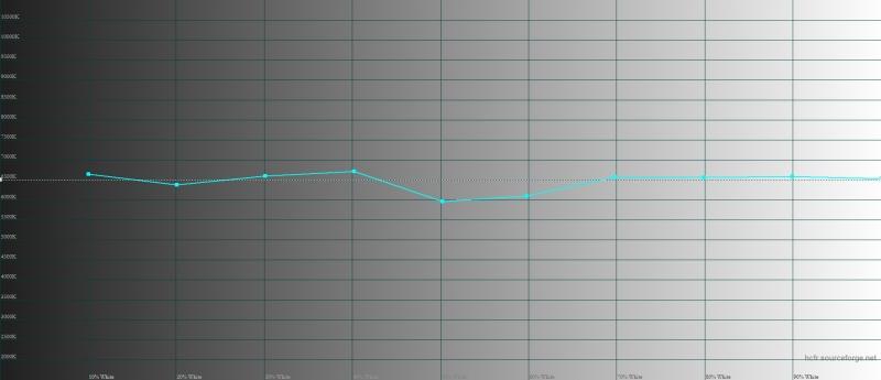 OnePlus 5, цветовая температура в режиме sRGB. Голубая линия – показатели OnePlus 5, пунктирная – эталонная температура