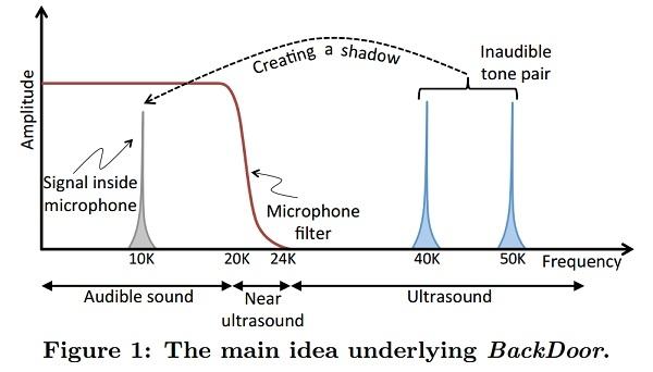 Схема, поясняющая эффект появления «тени» в слышимом диапазоне