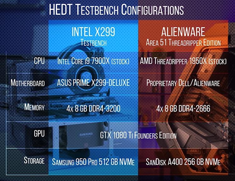 Рекомендованные цены Core i9-7900X и Threadripper 1950X близки — $989–999 и $999 соответственно