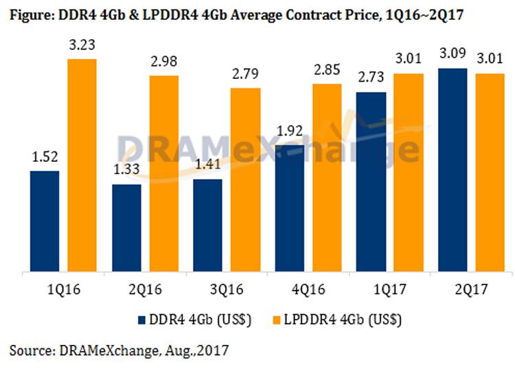 Динамика измененния оптовых цен на память DDR4 и LPDDR4 (TrendForce)