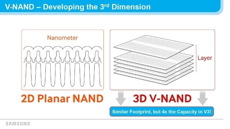 sm.slide 1.750 - В новом году Samsung приступит к производству 1-Тбит 3D NAND