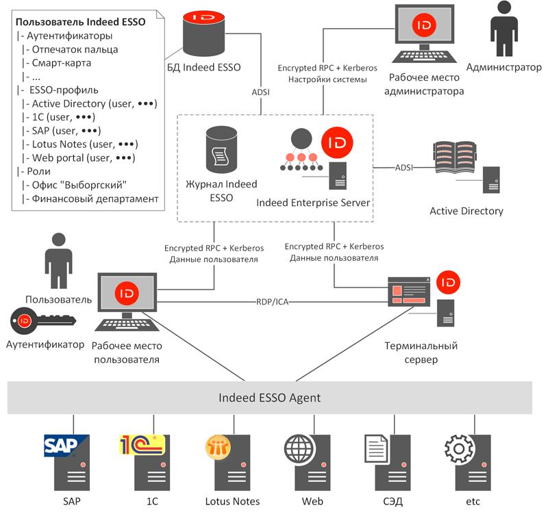 Компонентная схема Indeed Enterprise Single Sign-On