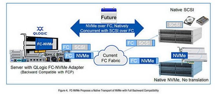 FC-NVMe может параллельно работать с FC-SCSI