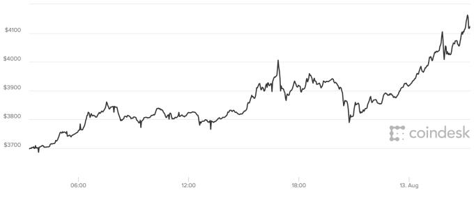"""Новый рубеж взят: стоимость биткоина превысила $4000"""""""