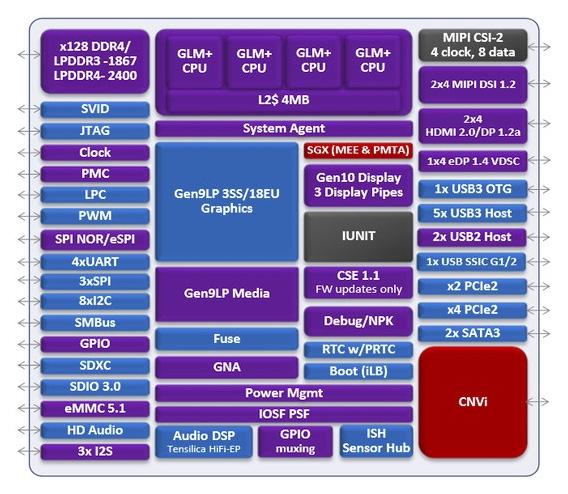 Стали известны новые детали оCPU Intel Gemini Lake