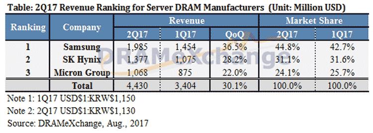 Динамика измененния выручки тройки лидеров рынка памяти с первого по второй квартал 2017 года (TrendForce)