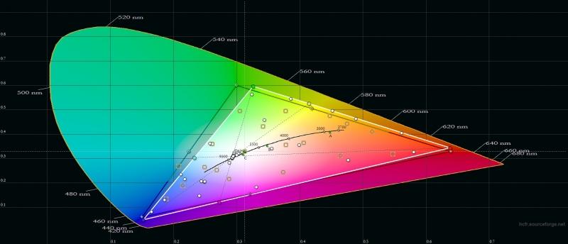 Xiaomi Mi Max 2, цветовой охват. Серый треугольник – охват sRGB, белый треугольник – охват Mi Max 2