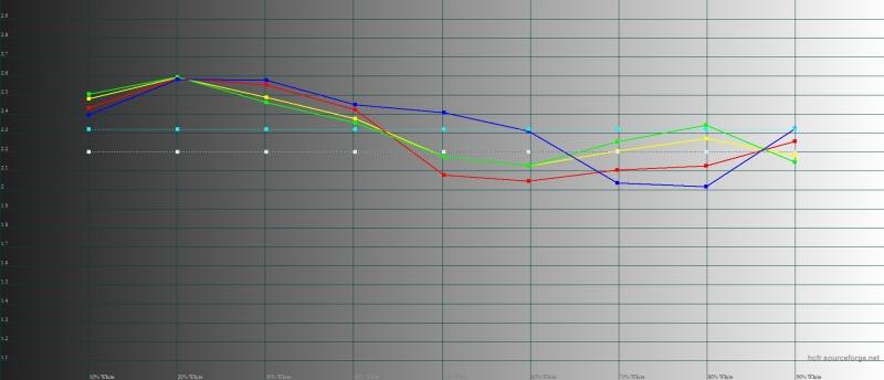 Xiaomi Mi Max 2, гамма. Желтая линия – показатели Mi Max 2, пунктирная – эталонная гамма