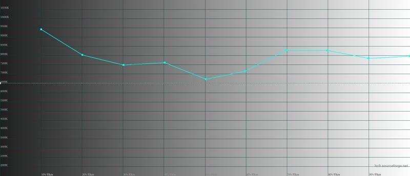Xiaomi Mi Max 2, цветовая температура. Голубая линия – показатели Mi Max 2, пунктирная – эталонная температура
