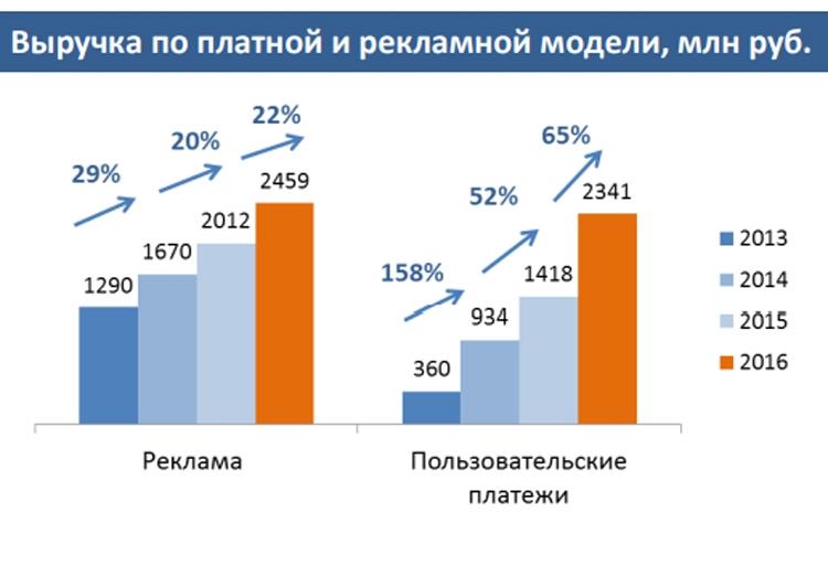 Исследование: Рынок онлайн-кинотеатров вРФ вырос на40% в 2016