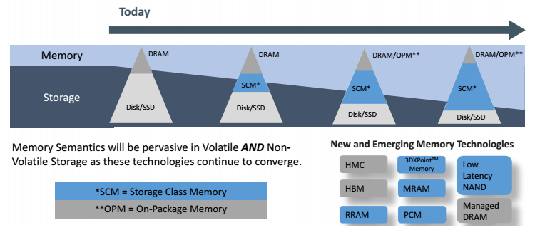 Эволюция подсистем памяти