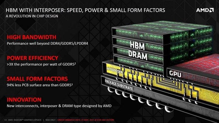 Принцип соединенния и монтажа памяти HBM на одну подложку с GPU