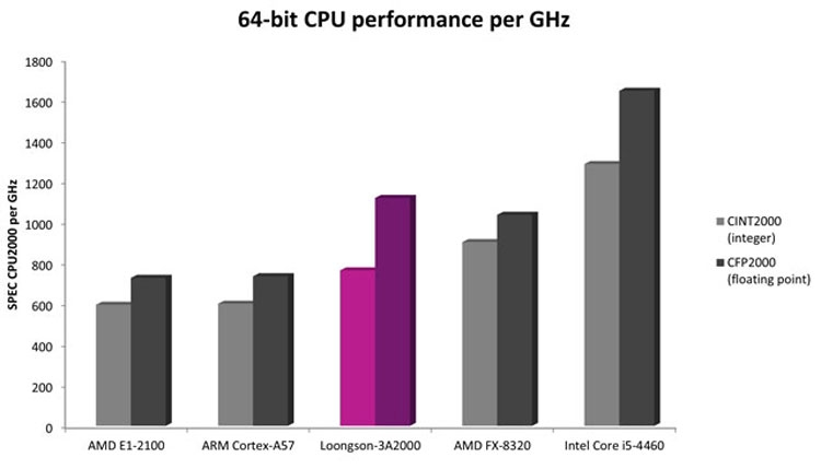 [Изображение: 64-bit-CPU-performance-AMD-.jpg]