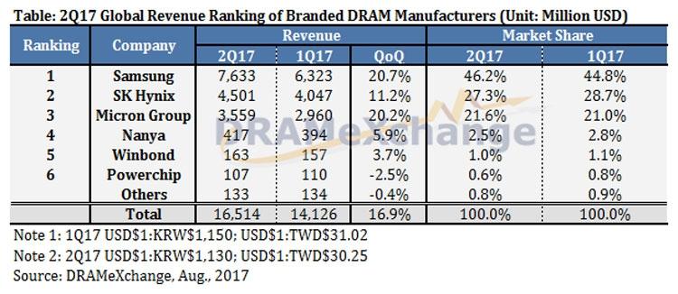 Лидеры рынка памяти для ПК во втором квартале (DRAMeXchange)