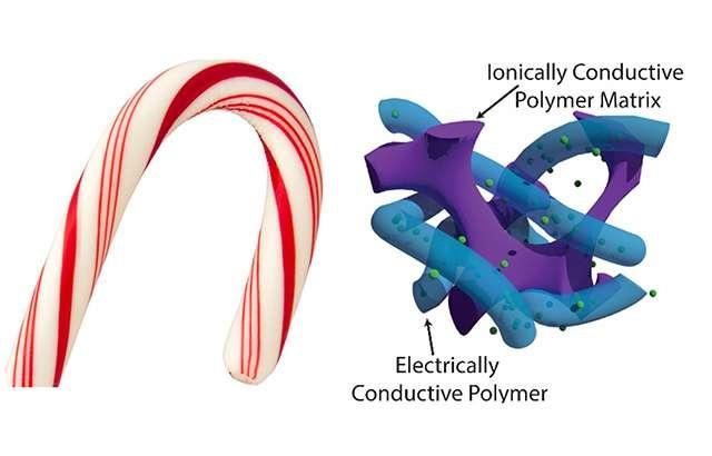 Структура обычного ионистера выглядит так, как на картинке справа. Она несовершенна, но нашлось решение, использующее принцип карамельной трости