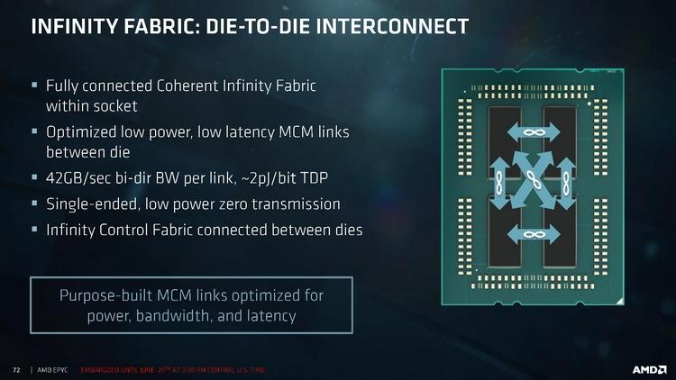 Грамотное использование Infinity Fabric сводит на нет все недостатки компоновки МСМ