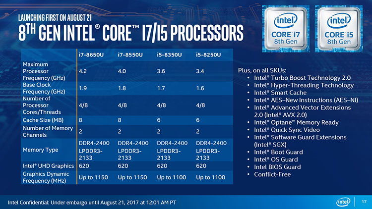 FINAL 17 - Intel Core восьмого поколения увеличивают производительность ультрабуков на 40 процентов