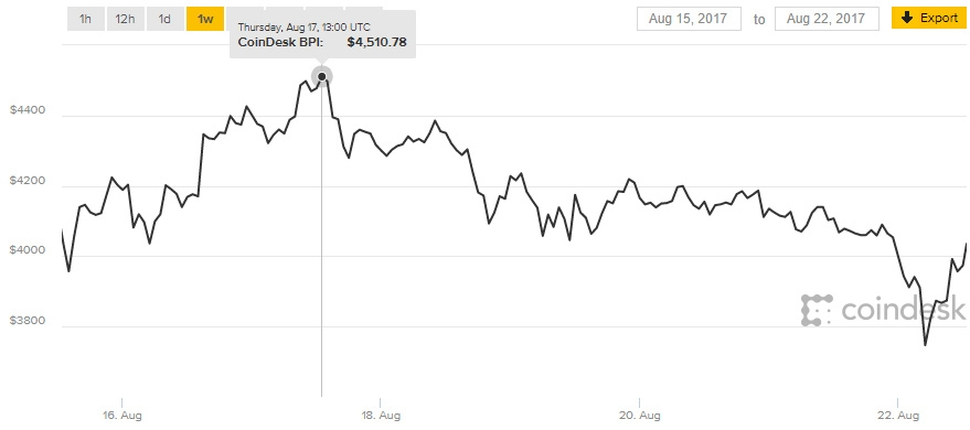 биткоин ск рублях стоит в-1