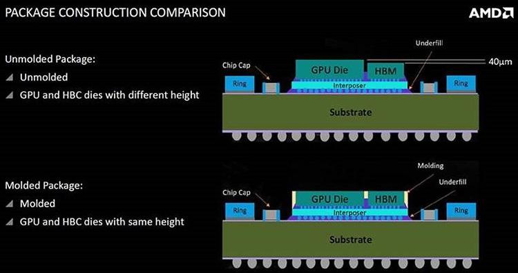 В незалитом варианте Vega 10 ядро на 40 мкм (0,04 мм) выше памяти HBM2