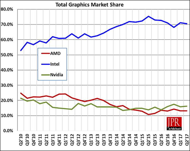 """Благодаря Ethereum поставки GPU обновляют исторические рекорды"""""""