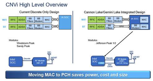 841 1 - «Встроенный Wi-Fi» будущих платформ Intel нуждается во внешнем RF-модуле