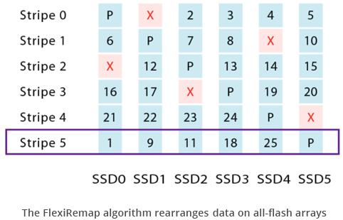 FlexiRemap равномерно распределяет данные по всем элементам массива