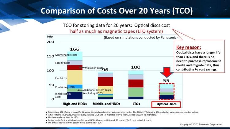 Сравнительная стоимость расходов на храненние данных на разных носителях (Panasonic)
