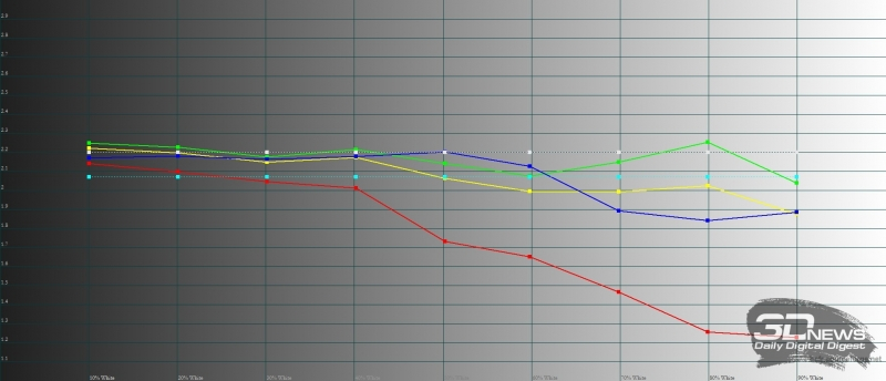 Moto Z2 Play, гамма. Желтая линия – показатели Z2 Play, пунктирная – эталонная гамма