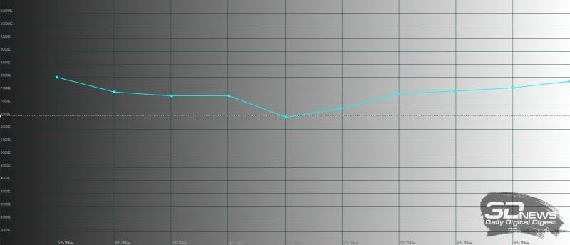 Moto Z2 Play, цветовая температура. Голубая линия – показатели Z2 Play, пунктирная – эталонная температура