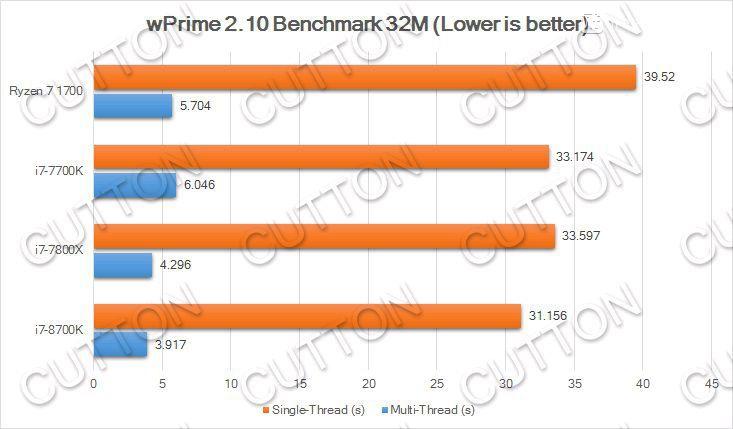 848 2 - Результаты любительских тестов процессора Core i7-8700K