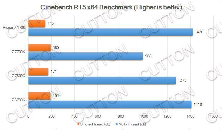 848 3 - Результаты любительских тестов процессора Core i7-8700K