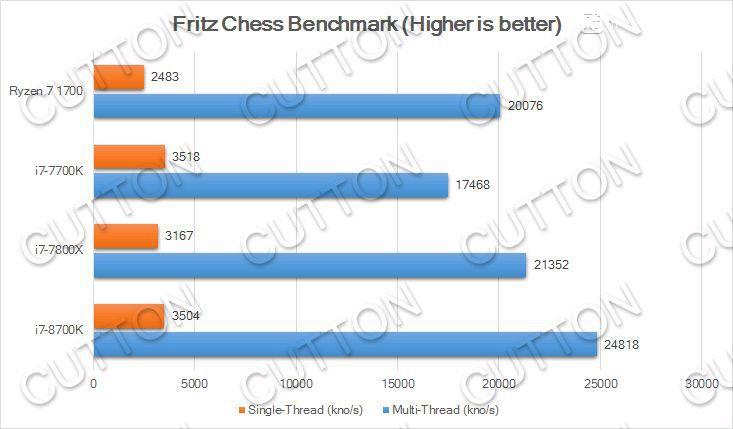 848 4 - Результаты любительских тестов процессора Core i7-8700K