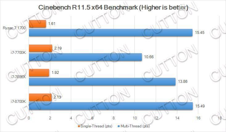 848 5 - Результаты любительских тестов процессора Core i7-8700K