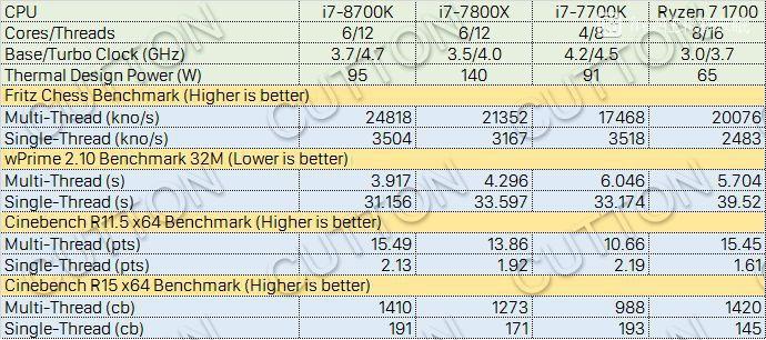 848 6 - Результаты любительских тестов процессора Core i7-8700K