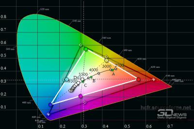TN-матрицы в дешевых игровых ноутбуках обычно очень плохенькие (цветовой охват Dell Inspiron 7567)