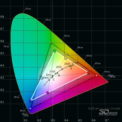 Правда, IPS-матрицы не всегда бывают сильно лучше (цветовой охват Lenovo Legion Y520)