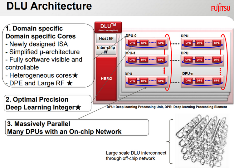 Fujitsu Deep Learning Unit