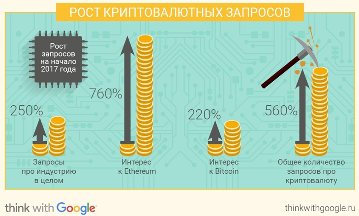 """Google: россияне стали в 3,5 раза чаще искать информацию о криптовалютах"""""""