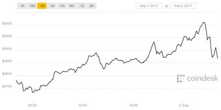 Биткоин цена forex swing trading with supply and demand analysis