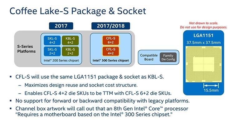 Untitled 15 - Подтверждено: настольные процессоры Intel Coffee Lake будут анонсированы 5 октября