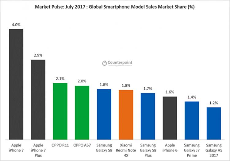 5656 - Huaweiопередила Apple, заняв вторую строчку по продажам смартфонов