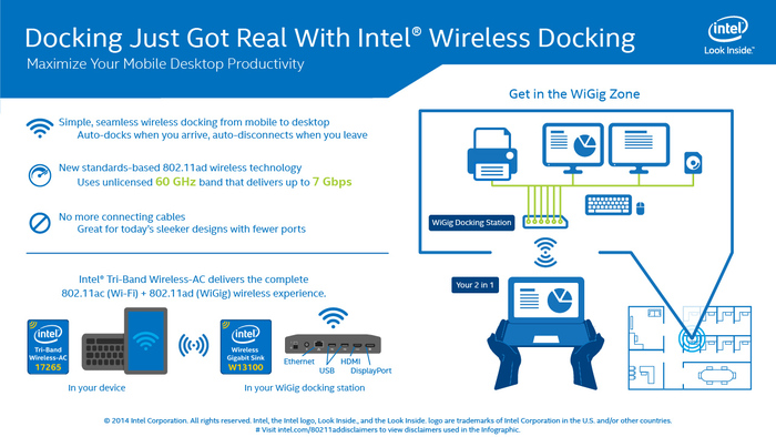 Технология Intel Wireless Docking на основе WiGig