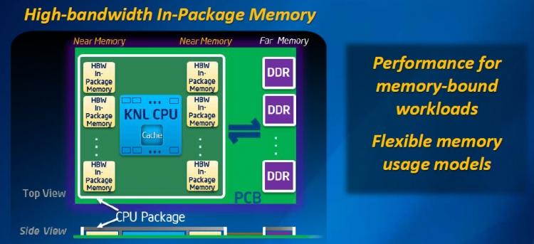 Intel Xeon Phi 7200 поколения Knights Landing